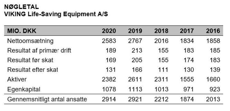 Nøgletal VIKING Life-Saving Equipment pressemeddelelse marts 2021
